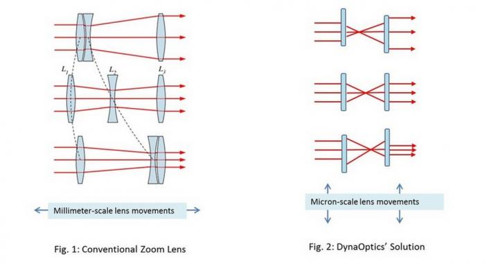 DynaOptics optischer Zoom