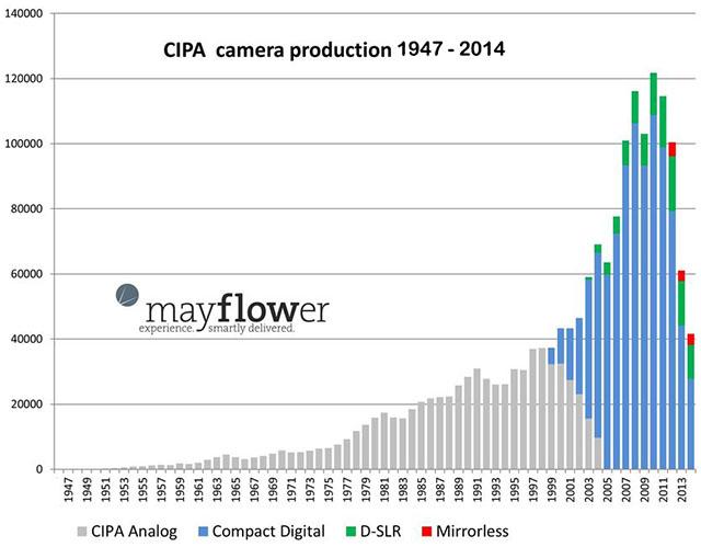 Kameraproduktion zwischen 147 und 2014 - Bild: Mayflower Concepts